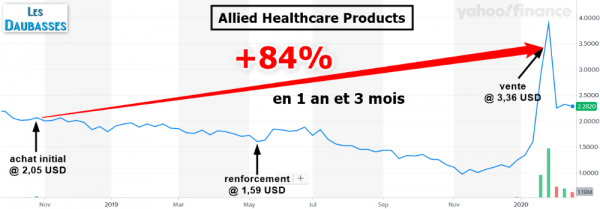Graph - Allied Healthcare Products (blog daubasses).png